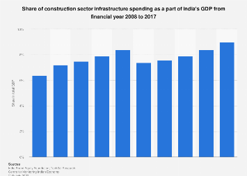 Share of construction infrastructure spending in Indian GDP 2008-2017