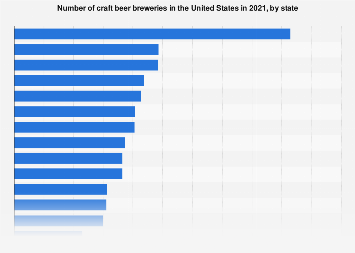 Number of craft breweries in the U.S. in 2017, by state
