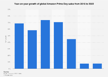 Amazon Prime Day revenue growth worldwide 2016-2019