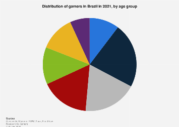 Brazil: digital gamers 2016-2017, by age