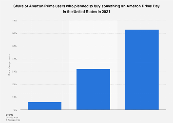 U.S. user purchase intent on Amazon Prime Day 2019
