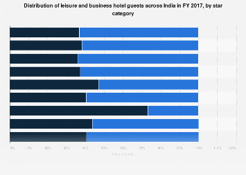 Share of hotel guests in India- by purpose and star category 2017