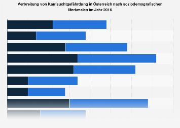 Kaufsuchtgefährdung in Österreich nach soziodemografischen Merkmalen 2016