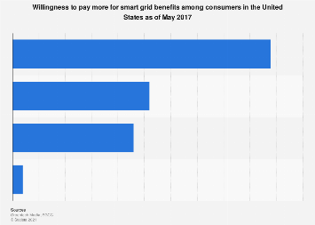 U.S. consumer willingness to pay more for smart grid benefits 2017