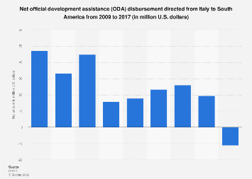 Italy: net ODA disbursement directed to South America 2009-2017