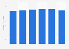 Costa Rica: telecommunications revenue 2012-2018