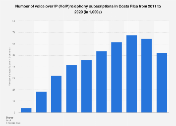 Costa Rica: VoIP subscribers number 2011-2018