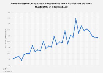 Umsatz im Online-Handel in Deutschland bis zum 1. Quartal 2018