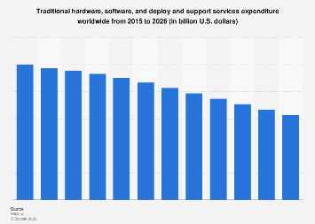 Global traditional IT hardware/software/deploy & support services spending 2015-2026