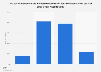 Einschätzung der Cyber-Risiken für das eigene Start-up in Deutschland 2017