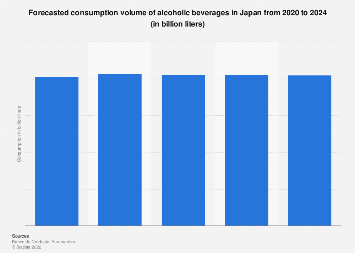 Japan: consumption of alcoholic beverages 2016-2020