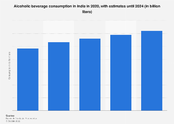 India: consumption of alcoholic beverages 2016-2020