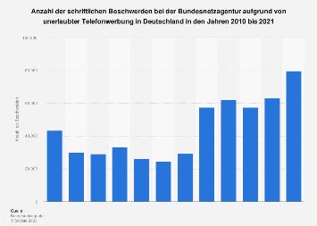 Beschwerden aufgrund von Telefonwerbung in Deutschland bis 2018