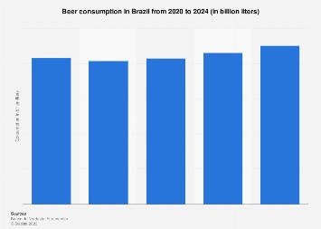 Brazil: beer consumption 2016-2020
