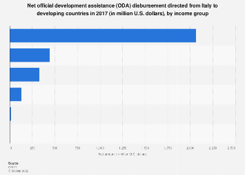 Italy: net ODA disbursement directed to developing countries 2017, by income group