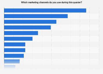 Survey on usage of marketing channels in Sweden 2017
