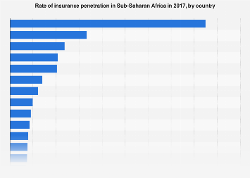 Insurance Penetration In Sub Saharan Africa By Country 2017 Statista