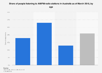 Share of people listening to AM/FM radio stations Australia 2018 by age