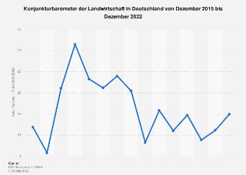 Wirtschaftliche Stimmung in der deutschen Landwirtschaft bis 2019