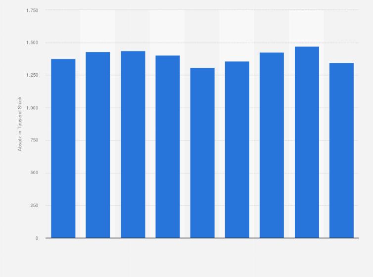 Absatz Von Kuchenmobeln In Deutschland Bis 2017 Statistik