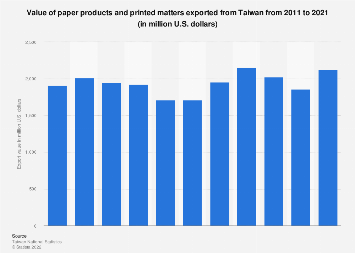 Value of paper products and printed matters exported from Taiwan 2011-2016
