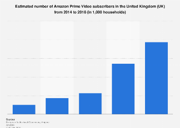 Amazon Prime Video subscribers in the United Kingdom (UK) 2014-2017