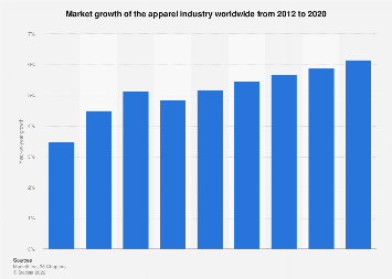 Apparel Market Growth Rate Worldwide 2020 Statista