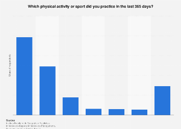 Brazil: people who practice sports 2015, by sports type