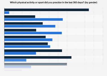 Brazil: people who do sports as of September 2015, by sport & gender