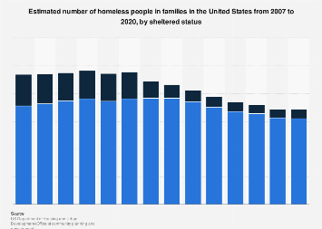 Number of homeless people in families in the U.S. by sheltered status 2007-2018