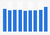 Contribution monétaire du secteur touristique dans l'emploi français 2011-2028