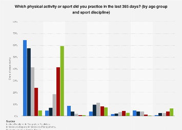 Brazil: people who do sports 2015, by age & sport