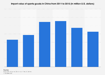 Import value of sporting goods in China 2011-2016