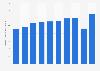 Pentaerythritol production volume in India 2012-2019