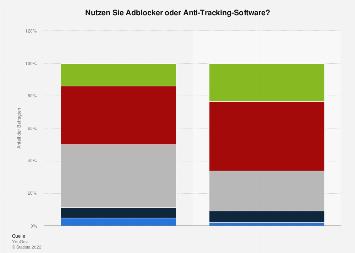 Umfrage zur Nutzung von Adblockern nach Geschlecht in Deutschland 2017