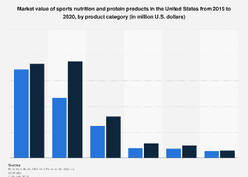 Size of the sports nutrition market in the U.S. 2015-2020, by product