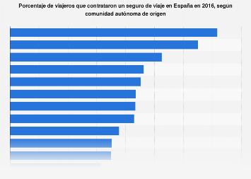 Tasa de aseguramiento de viajes por comunidad autónoma España 2016