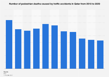 Number of pedestrian deaths caused by traffic accidents in Qatar 2010-2017