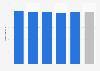 Âge moyen des résidents en EHPAD France 2015, par catégorie d'établissement