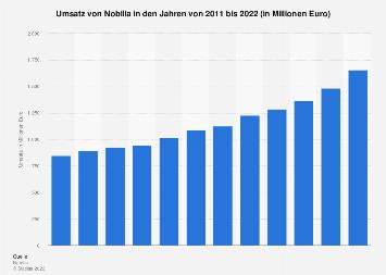Umsatz von Nobilia bis 2018   Statista