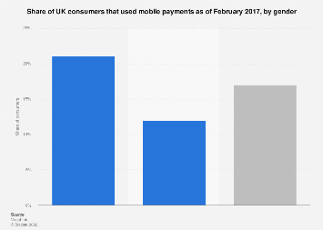 Mobile payments use in the United Kingdom (UK) 2017, by gender
