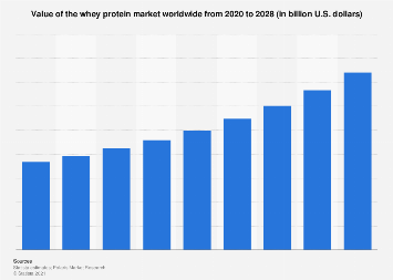 Top 10 Whey Protein 2020.Whey Protein Global Market Size 2017 2023 Statista