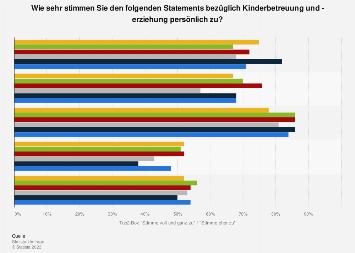 Umfrage zur Rollenverteilung bei der Kinderbetreuung/ -erziehung in Deutschland 2017