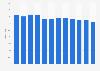 Part des réserves mondiales de gaz naturel de Gazprom 2012-2018