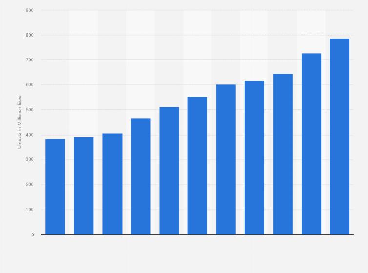Küchenhersteller ranking  Umsatz von Häcker Küchen bis 2017 | Statistik