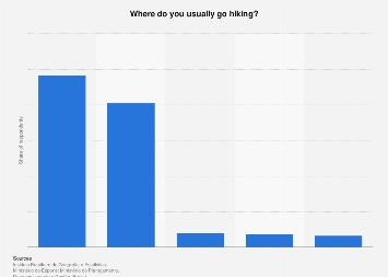 Brazil: preferred hiking location types 2015