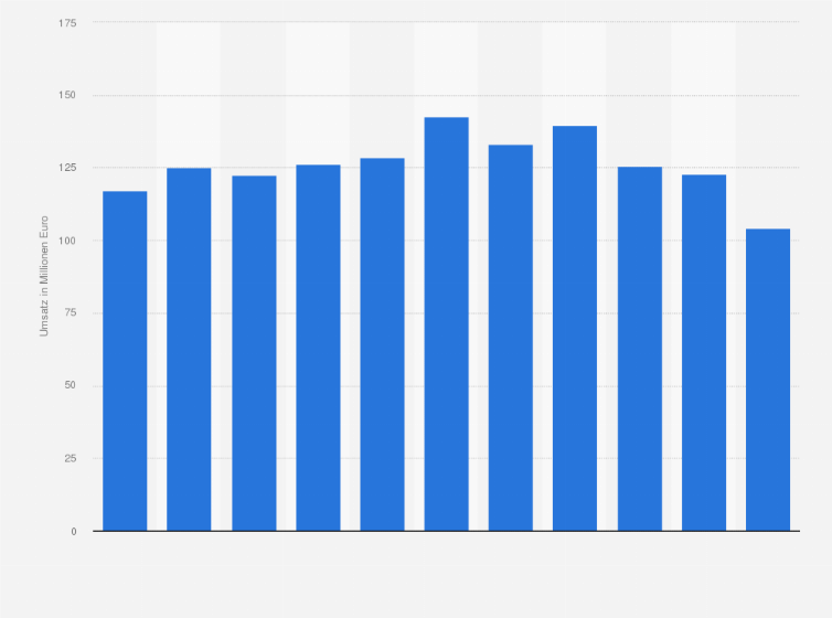 Umsatz Von Bulthaup Bis 2017 Statistik
