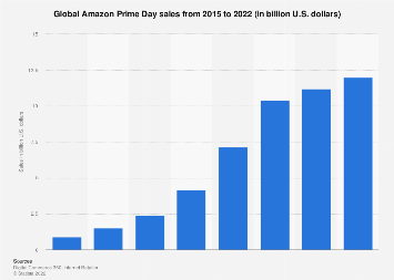 Amazon Prime Day sales worldwide 2015-2019