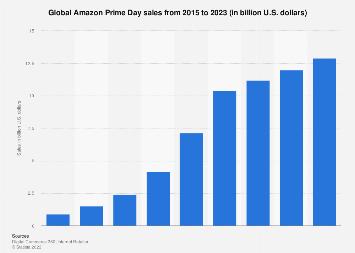 Amazon Prime Day sales worldwide 2015-2018