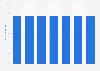 Nombre d'actions ordinaires du groupe Gazprom 2012-2018